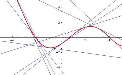 Krzywa f(x)=0.5(x-5.8)(x-4)(x-0.7)(x+2.1)(x+6.1) i styczne