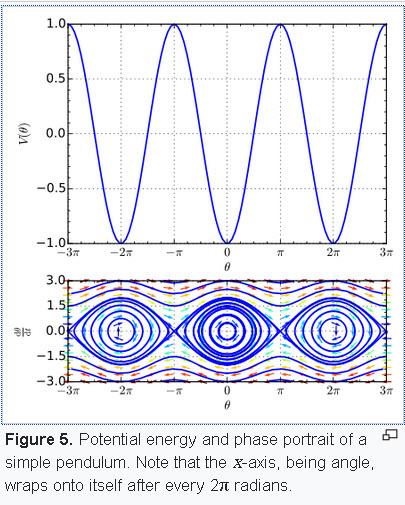 Nonlinear Pendulum | Open System - Ark's blog